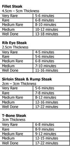 Cooking times for the perfect steak We have all at some time or another over or under cooked a piece of steak. These guidelines will help you get it just right every time. Enjoy, Mandy Cooking the perfect steak can be a challenge, e… Carne Asada, Grilling Recipes, Beef Recipes, Recipies, Grilling Steak Tips, Sushi Recipes, Freezer Recipes, Budget Recipes, Skillet Recipes