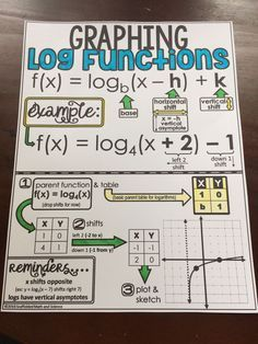 In this post is a graphing logarithmic functions step by step video and a free graphing logarithm functions cheat sheet. The cheat sheet can be given to students for their notebooks or enlarged to create an anchor chart for your wall. Math Teacher, Math Classroom, Teaching Math, Teaching Technology, Teacher Memes, Teaching Reading, Math Cheat Sheet, Cheat Sheets, Logarithmic Functions