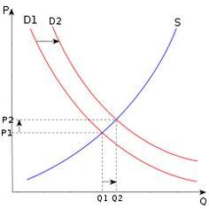 8 best economics images on pinterest teaching economics class supply and demand lesson plans search planit lesson plans fandeluxe Gallery
