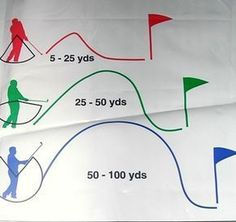 Pitching techniques #AllAboutGolfAndGolfThings!