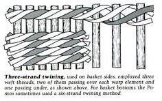Three strand twining#Repin By:Pinterest++ for iPad#