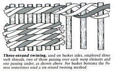 Three strand twining