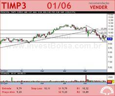TIM PART S/A - TIMP3 - 01/06/2012 #TIMP3 #analises #bovespa