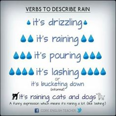 verbs to describe rain - Learn and improve your English language with our FREE Classes. Call Karen Luceti or email kluceti to register for classes. Eastern Shore of Maryland. English Vinglish, English Study, English Grammar, English Vocabulary Words, English Phrases, Learn English Words, English Writing Skills, English Lessons, English Language Learning