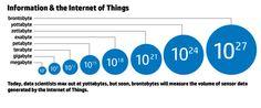 Sensors in #DigitalHealth #IoT to Generate BRONTOBYTES of Data #bigdata #wearables @JRBuckley68 @laurindom