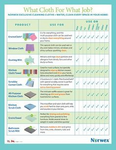 Rebecca Lange - Norwex Independent Sales Consultant: What Norwex Cloth for What Job?