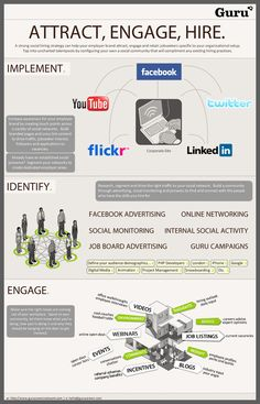 Business and management infographic & data visualisation How To: Recruit Top Talent Using Social Media [Part Infographic Description Hiring Through Focus Social Media – Employer Branding, Social Activities, Talent Management, Hiring Process, Employee Engagement, Online Advertising, Human Resources, Public Relations, Workplace