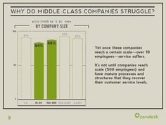 Companies with 10-99 employees have most difficulty w/customer satisfaction