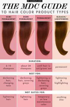 hair color types. How long your hair color will last