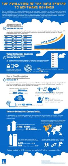 Chronicles Birth Of Software-Defined Data Centers! #SDN #SDDC #Converged #Datacenter