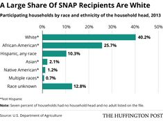 Who Gets Food Stamps? White People, Mostly