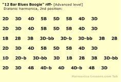 harmonica tabs - Google Search