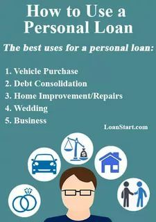 find a personal loan Federal Student Loans
