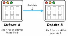 "A backlink is a link created when one website links to another. Backlinks are also called ""inbound links"" or ""incoming links."" Backlinks are important to SEO. Search Engine Marketing, Seo Marketing, Digital Marketing, Seo Tutorial, What Is Seo, Website Maintenance, Seo Techniques, Seo Strategy, Seo Tips"