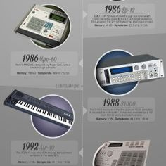 """This infographic shows a timeline of some very influential samplers that have been released over the years.  This image is made for promotion of the """"A Million Samples"""" Documentary."""