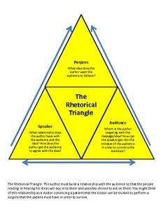 006 Pics For > Blank Rhetorical Triangle Projects to Try