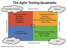 Embracing Agile practices in testing requires extensive collaboration, as well as understanding of the domain and technologies involved.