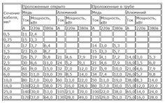 Виды кабелей для электропроводки Periodic Table, Periotic Table