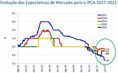 Seria um caso de regressão à média? No gráfico vemos a evolução das expectativas de inflação medidas pelo relatório focus do Banco Central do Brasil. Quem arrisca o palpite? #EconomiaComportamental #Economia #Geekonomics #BehaviorEconomics #CienciasComportamentais #Vieses #Bias