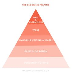 The Blogging Pyramid... from Makeunder My Life