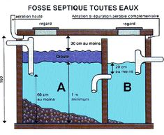 Diy Septic System, Septic Tank Systems, Modern House Floor Plans, Modern House Design, Septic Tank Design, Tuile Canal, Civil Engineering Construction, Diy Grill, Composting Toilet