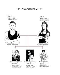 Lightwood family