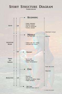 Novel Structure Diagram