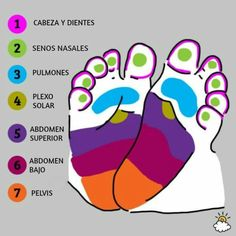 Foot Reflexology tips that could help soothe cranky baby. Baby Massage, Massage Bebe, Foot Massage, Plexus Solaire, Foot Reflexology, After Baby, Baby Arrival, Baby Health, Pregnant Mom