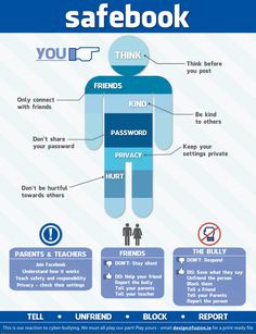 Great Classroom Poster on Facebook Safety Tips ~ Educational Technology and Mobile Learning
