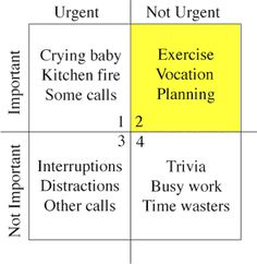 The Only Thing You Need To Remember About The Seven Habits of Highly Effective People \ Time Management Matrix Dwight Eisenhower, Eisenhower Matrix, Time Management Strategies, Good Time Management, Management Styles, Management Tips, Put First Things First, To Do App, Twitter For Business