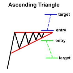 Ascending Triangle, Day Trader, Triangle Pattern, Forex Trading, Blockchain, Cryptocurrency, Middle School, Improve Yourself, Knowledge