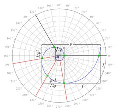 Golden Mean Spiral Plotted On Polar Graph  Remembering Our Future