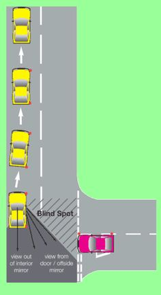 To move off safely, you must do so without creating a hazard to other road users, therefore when moving off you must avoid causing anyone to change their speed or direction because of your actions. It is safer to move off from the left as we drive on the left hand side of the road therefore you won't have to cut across oncoming traffic.