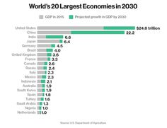These Will Be the World's 20 Largest Economies in 2030 - Bloomberg Business