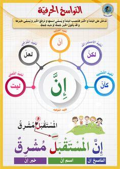 Arabic Alphabet Letters, Learn Arabic Alphabet, Arabic Handwriting, Arabic Verbs, Spoken Arabic, Abc Coloring Pages, Learn Arabic Online, Arabic Lessons, Islam For Kids