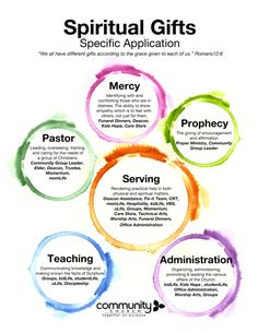 Spiritual Gifts Information - Mount Pleasant Community Church Christian Women's Ministry, Christian Life, Christian Quotes, Christian Living, God Is Amazing, Jesus Christ Images, Bible Truth, Favorite Bible Verses, Gift Quotes