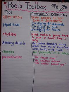"""""""Poet's Toolbox"""" can be created by each student so they have examples of poetry elements on hand when working."""