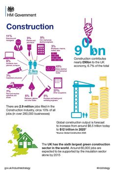 Why the UK construction sector is so important [Infographic] Also visit All-Rite Commercial Construction at: http://9nl.eu/allritegeneralconstruction