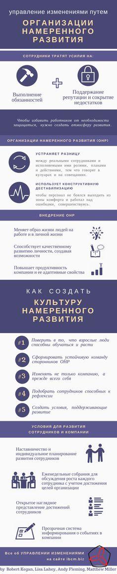 инфографика создание обучающейся организации
