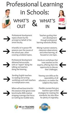 Professional Learning in Schools: What's Out & What's In [infographic]