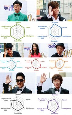 shiareagy:  Running Man Ability Chart - I think I'd put LKS's intelligence a bit higher and YJS's power and super power a bit lower if power = strength