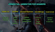 Some Wssential Websites Gamers need to look out for while playing their favorite game. Walkthroughs, System requirements, Review, Cheat Commands.