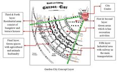 GARDEN CITIES - Developed by Ebenezer Howard, describes a utopian city where people live harmoniously with nature