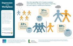 Depression in the Workplace  - Infographic design