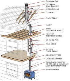 1000 Images About Chimney On Pinterest Wood Stoves Pipes And Wall Installation