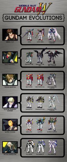 Gundam Wing — Gundam Evolutions need treise Art Gundam, Gundam Toys, Gundam Wing, Manga Anime, Anime Art, Zoids, Zero Wallpaper, Arte Cyberpunk, Gundam Wallpapers
