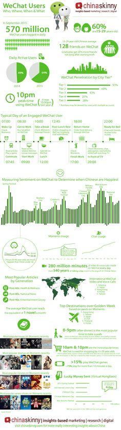 WeChat Infographic 2015