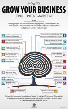 How to use content marketing to grow your business #Infographic #infografía