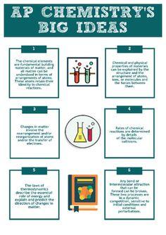 AP Chemistry Big 6 Ideas Printable Infographic