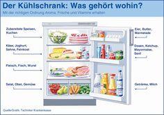 Essen im Kühlschrank: optimal gelagert - optimale Haltbarkeit.